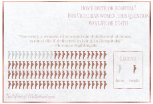 Childbirth risk at home or hospital in Victorian period