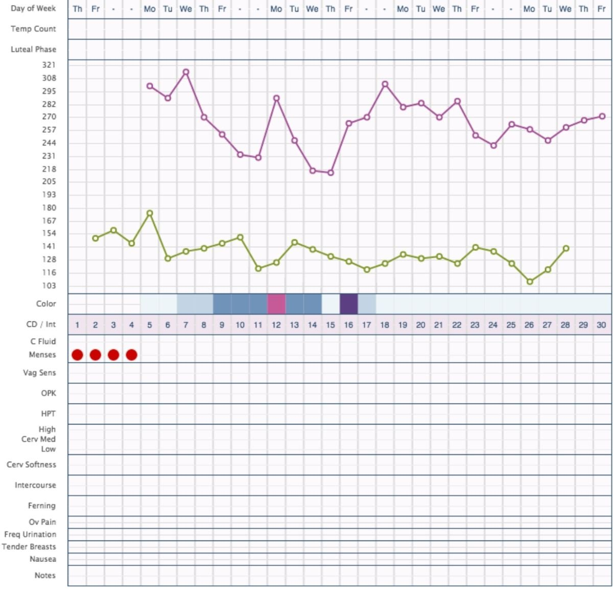 an example chart of fertility tracking